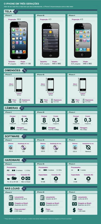 Tabela comparativa de iPhones (Foto: reprodução/Info Online)