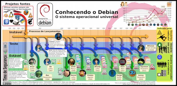 Infográfico: Conhecendo melhor o Debian