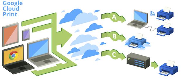 Como conectar uma impressora no Google Cloud Print