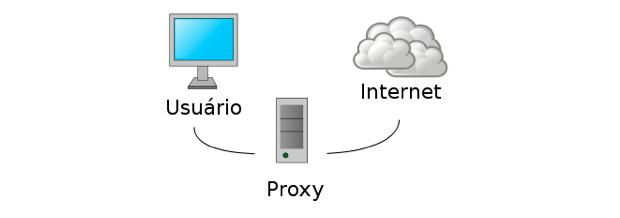 Proxy internet ubuntu / Instalador vuze no funciona