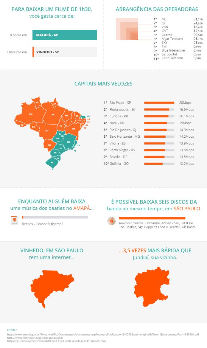 A internet no Brasil e como ela se comporta nos diferentes Estados