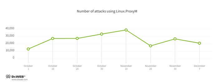 Ataques hacking contra websites estão usando Linux.ProxyM