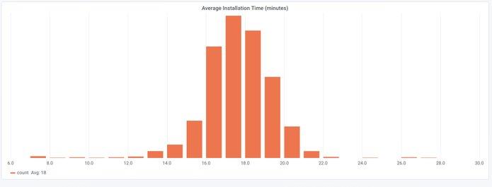 Resultado da coleta de dados: Ubuntu é usado em todo o mundo