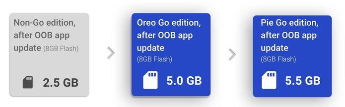 Google já está trabalhando no Android 9 Pie Go Edition e suas melhorias