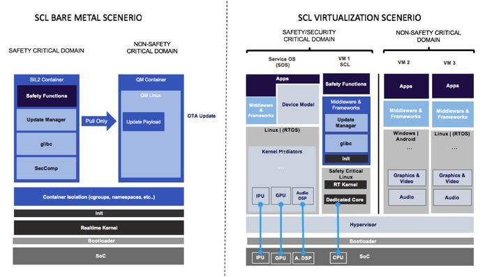 Intel está desenvolvendo uma distribuição Linux com foco em segurança crítica