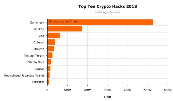 Já Roubaram 854 Milhões de Dólares em Criptomoedas no Ano de 2018