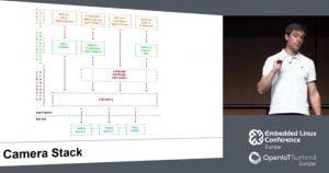 Libcamera poderá aliviar as dores de cabeça com câmeras no Linux