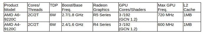 AMD anunciou os processadores Ryzen 3000 Series Mobile