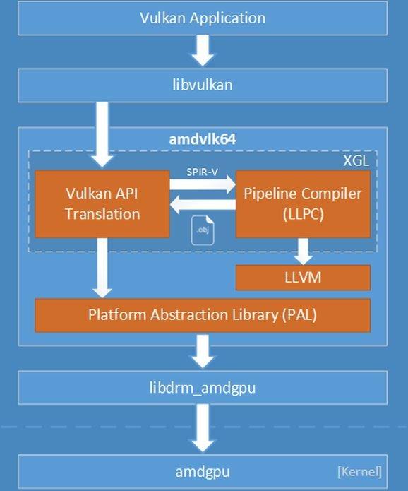 AMDVLK 2019.Q1.1 Radeon Vulkan Driver Build para Ubuntu