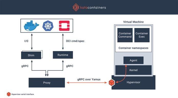 Como instalar o incrível Kata Containers no Linux via Snap