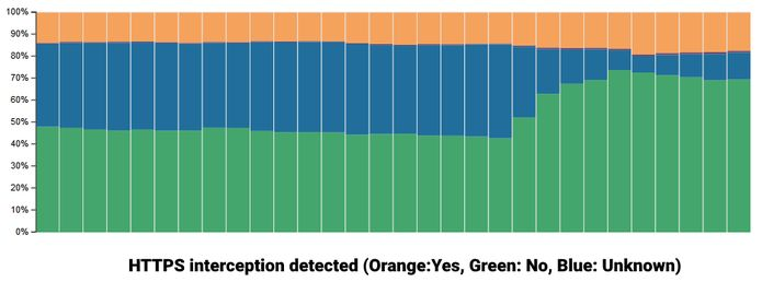 Cloudflare lançou duas novas ferramentas de interceptação HTTPS