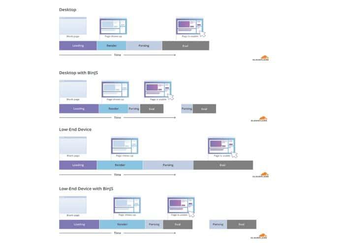 Cloudflare, Mozilla e Facebook querem acelerar o carregamento de JavaScript
