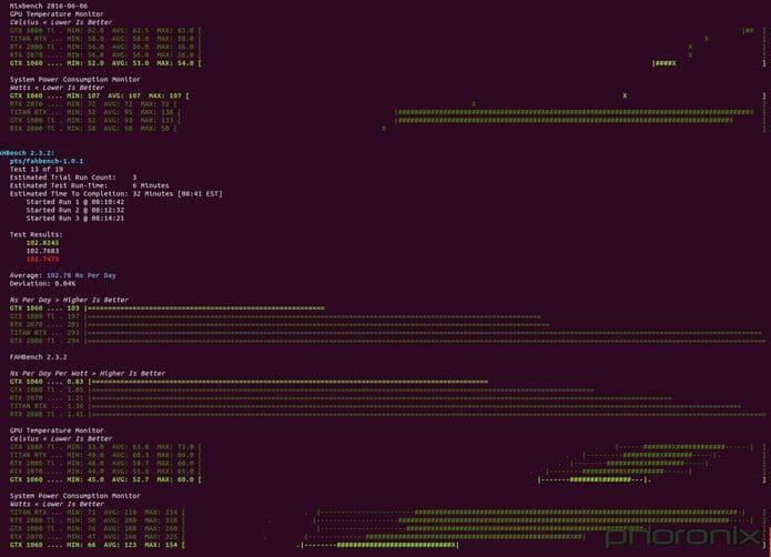 Phoronix Test Suite 8.8.1 lançado – Confira as novidades e instale