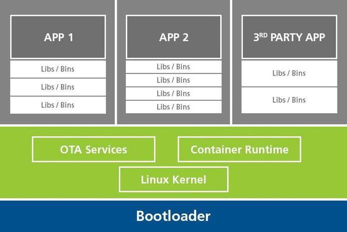 Toradex Torizon uma distro para iniciantes em Linux embarcado
