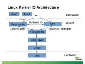 Linus Torvalds discutiu com Dave Chinner sobre o cache do kernel