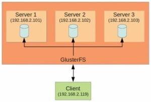 GlusterFS está planejando abandonar o suporte de 32 bits