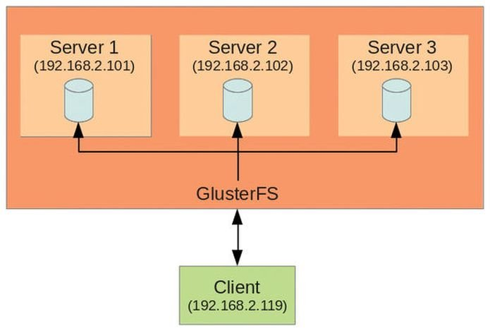glusterfs esta planejando abandonar o suporte de 32 bits - GlusterFS está planejando abandonar o suporte de 32 bits