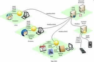 Como instalar o gateway para o Exchange DavMail no Linux via Flatpak