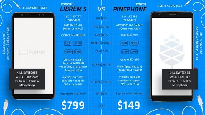 O Librem 5 ficará ainda mais caro! Como é que é?