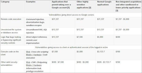 Google pagou 6.5 milhões de dólares a hackers no ano de 2019