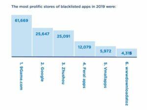 Aplicativos de malware da Google Play Store estão diminuindo