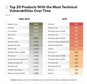 Debian foi o sistema operacional mais vulnerável nos últimos 20 anos