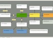 Mapas mentais no Linux? Conheça e instale o Heimer