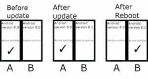 Atualização contínua pode se tornar um recurso padrão no Android 11
