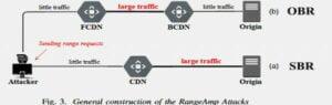 RangeAmp - ataques CDN que manipulam o cabeçalho Range HTTP