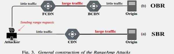 RangeAmp – ataques CDN que manipulam o cabeçalho Range HTTP