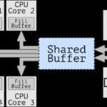 CROSSTalk uma vulnerabilidade de vazamento de dados que afeta a Intel