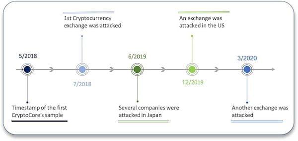 Hackers do CryptoCore fizeram mais de U$ 200 milhões violando crypto exchanges