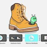 BootHole, uma falha do GRUB que permite que hackers ocultem malware no Linux, Windows