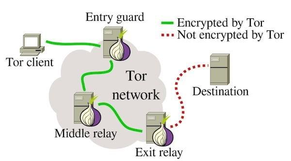 Como instalar o Tor middle relay no Linux via Snap