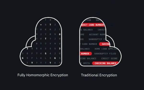 IBM lançou um toolkit de criptografia totalmente homomórfica para Linux
