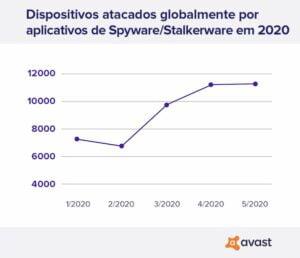 Stalking - Uso de aplicativos de espionagem e perseguição online cresce 51% durante a quarentena