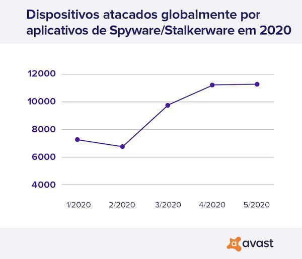 Stalking – Uso de aplicativos de espionagem e perseguição online cresce 51% durante a quarentena