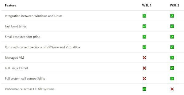 WSL está sendo lançado em versões anteriores do Windows 10