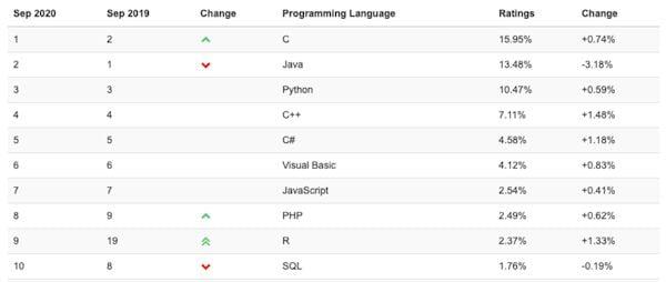 C++ foi a linguagem que mais cresceu em setembro de 2020