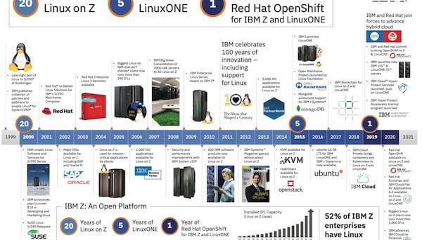 IMB está comemorando 20 anos do Linux em Z, e 5 anos do LinuxONE