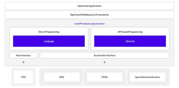 Intel oneAPI 1.0 lançado oficialmente - Conheça melhor essa iniciativa