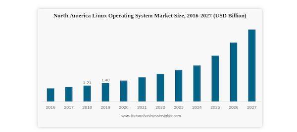 Mercado Linux terá um crescimento de 19,2% até o ano de 2027, diz relatório