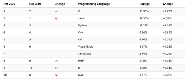 Python poderá vencer o Java como a linguagem mais popular