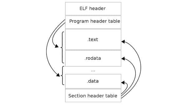 pyelftools, uma ferramenta para analisar ELFs escrita em Python