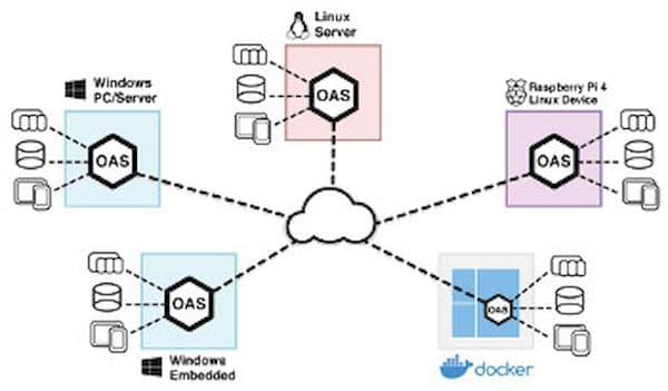 Plataforma Open Automation Software agora roda em Raspberry Pi