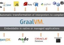 GraalVM 21.0 lançado com JVM experimental no Truffle e mais