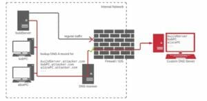 Ataque de dependência permite a execução de código em servidores internos de 35 empresas