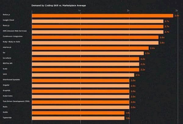 Confira os principais empregos de engenharia de software em 2021