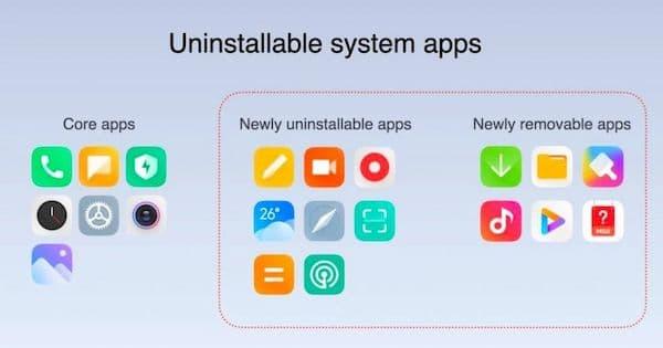 MIUI 12.5 lançado globalmente: melhores recursos, lista de dispositivos e programação de lançamento